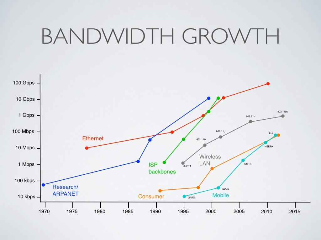 Bandwidth Growth